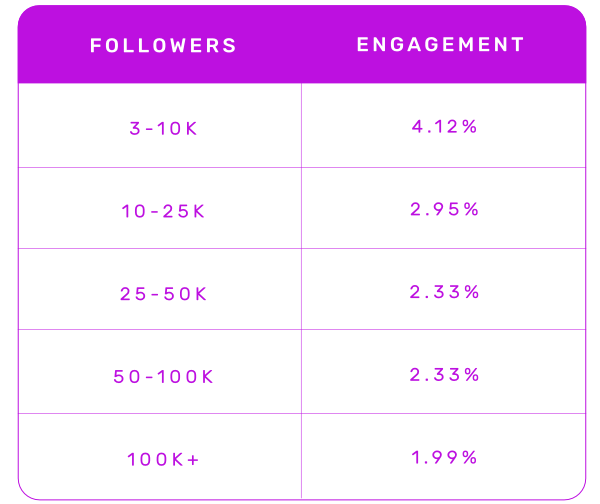 Avg Engagement by Follower Band
