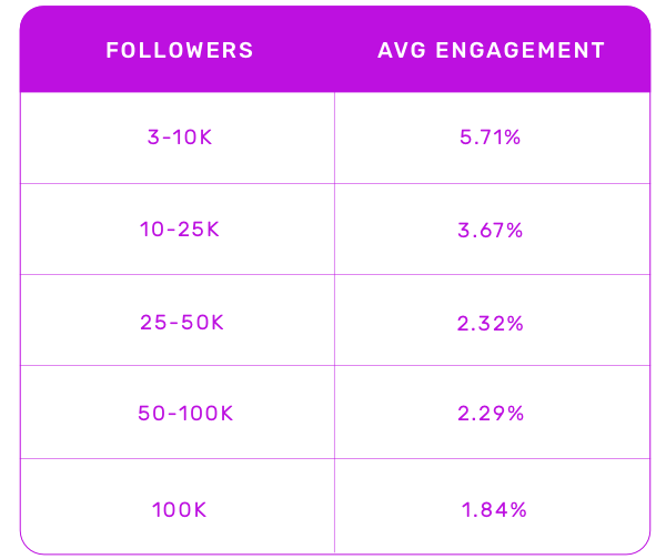 Engagment by Follower