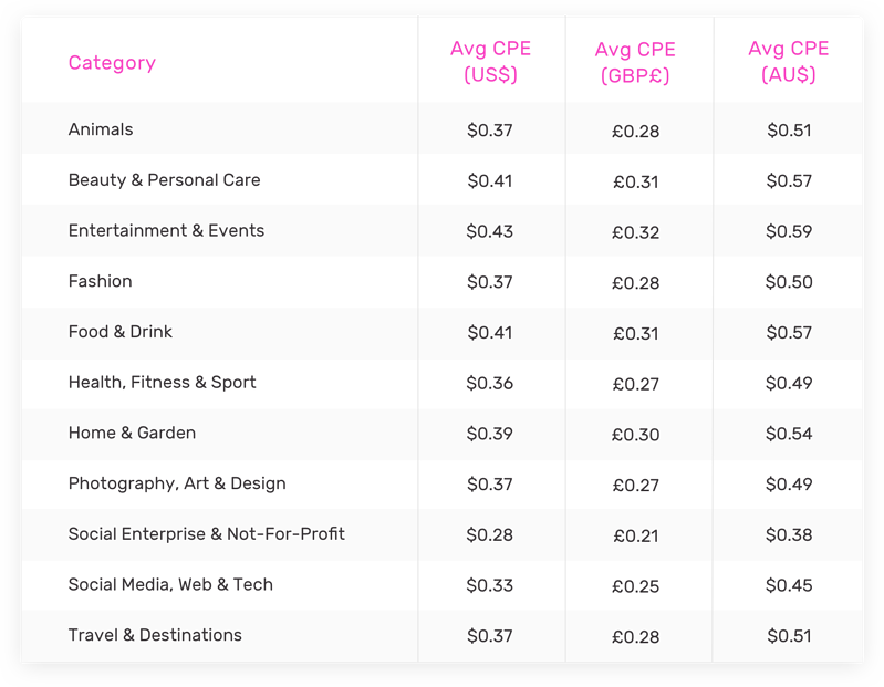 cost per engagement by category
