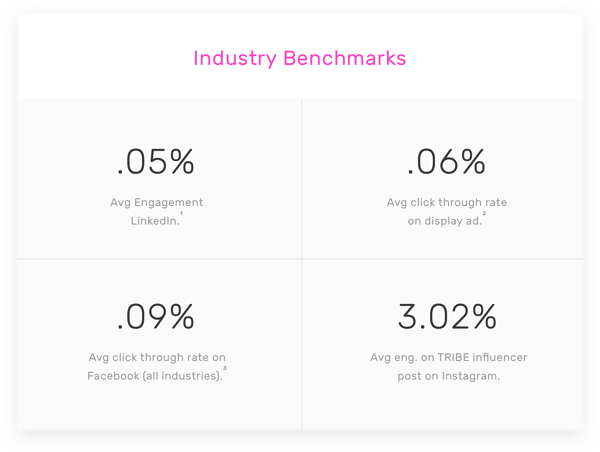 industry benchmarks