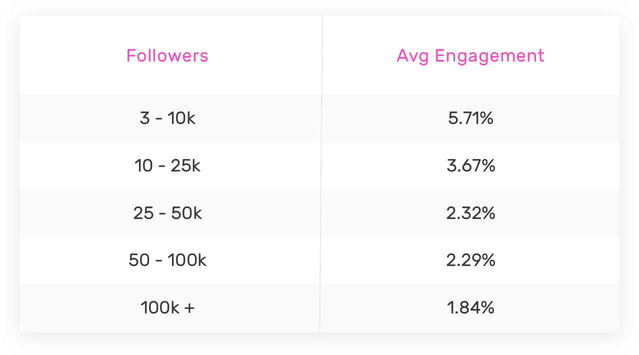 Engagement by Followers